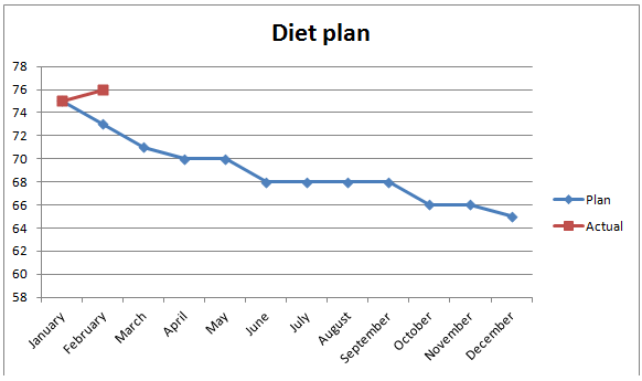 Diet plan just for me hair