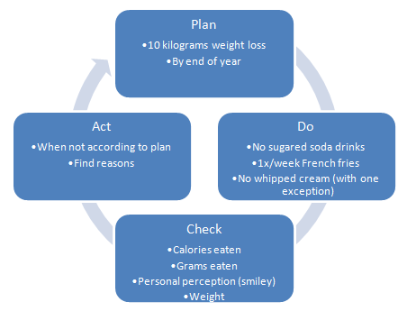the pdca cycle The plan–do–check–act cycle is a four-step model for carrying out change just as a circle has no end, the pdca cycle should be repeated again and again for continuous improvement.