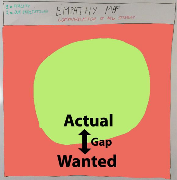 Empathy map with gap
